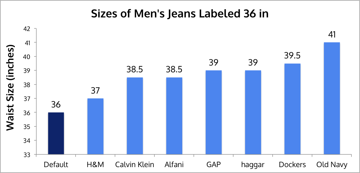You Ve Been Fooled Vanity Sizing And Why Clothes Don T Fit By Layers Medium