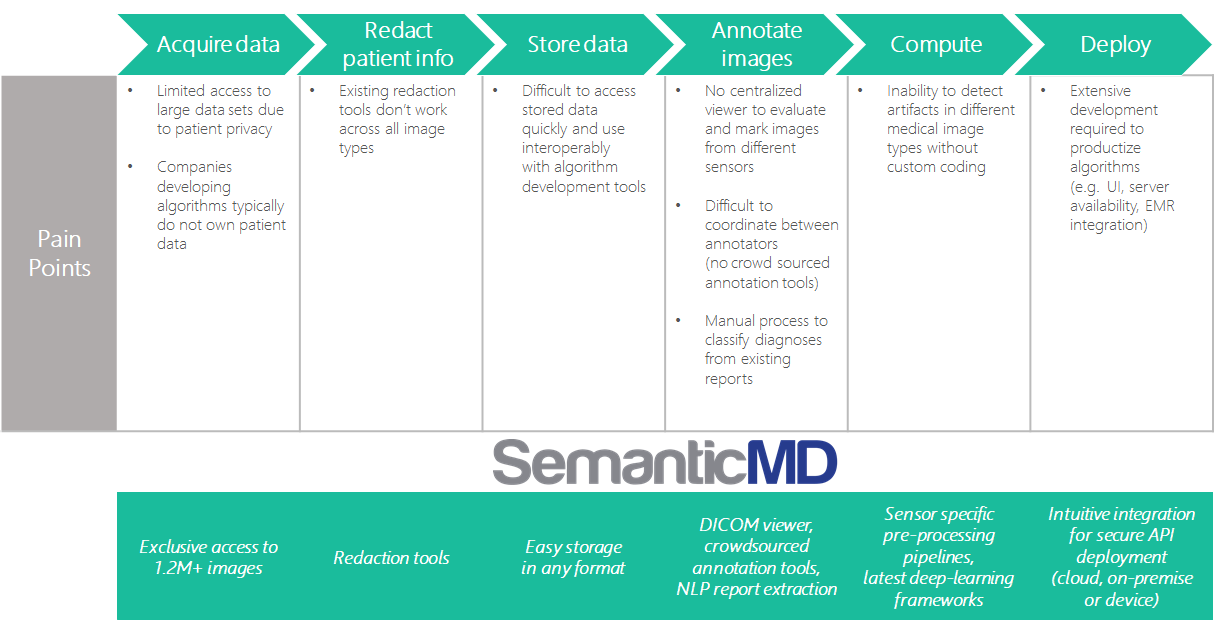 SemanticMD Cloud — Platform Walkthrough - SemanticMD - Medium