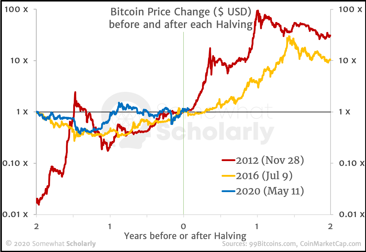 Promised bitcoins rate investor binary options indicator review journal newspaper