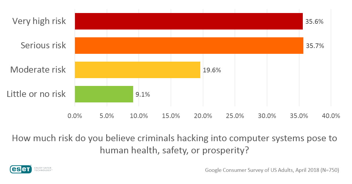Chart shows survey results where 70% seee serious risk from criminal hacking. Courtesy of ESET.