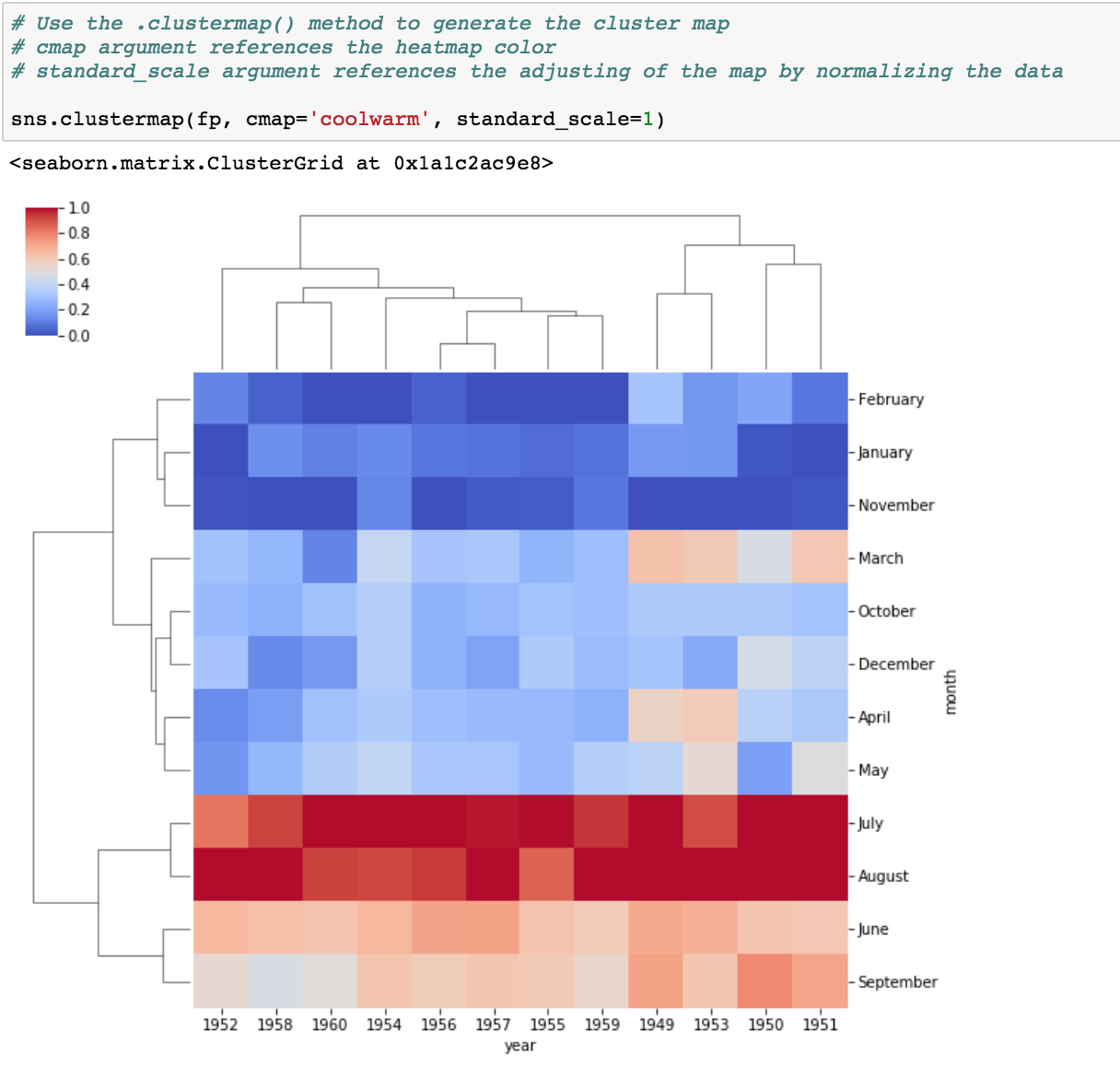 Day (4) — Data Visualization — How to use Seaborn for Heatmaps