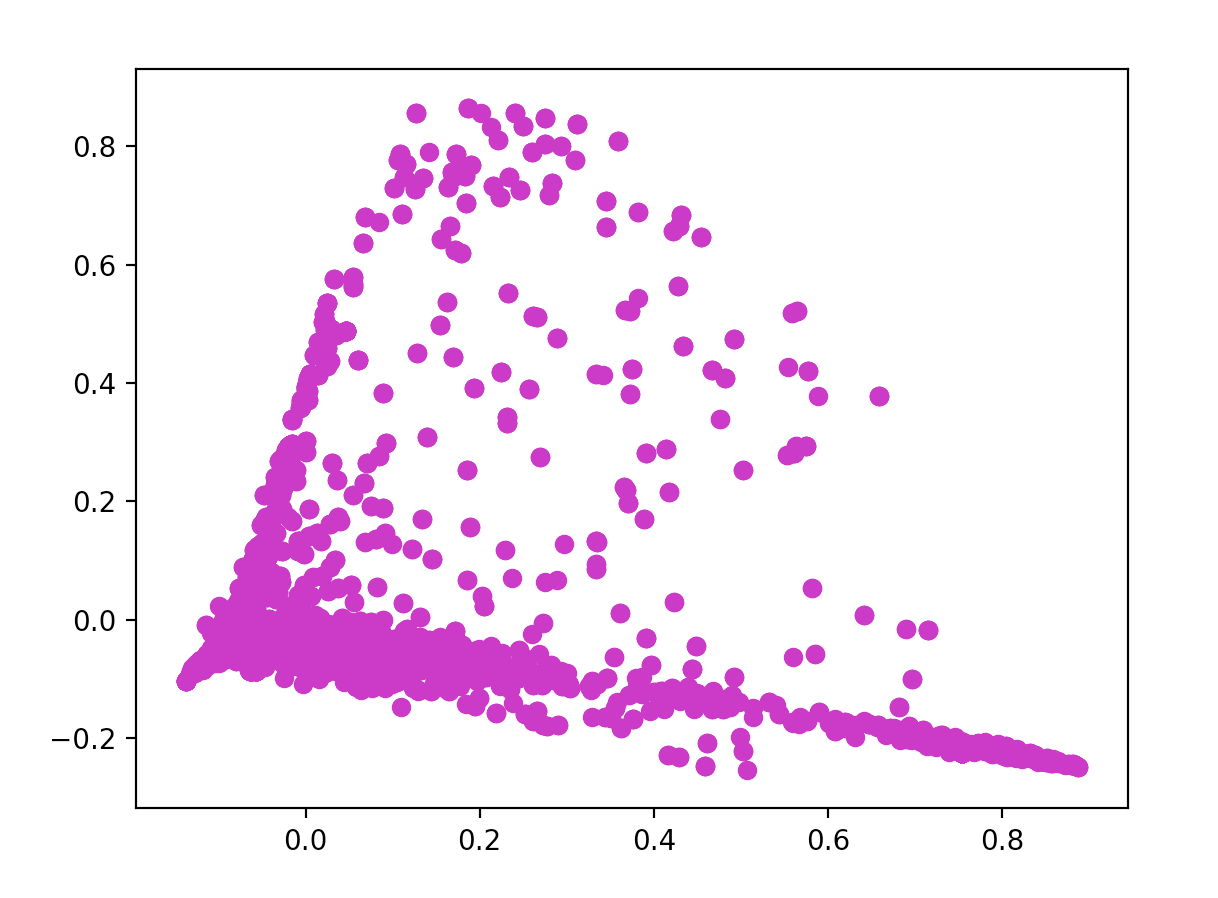 How I used machine learning to classify emails and turn them