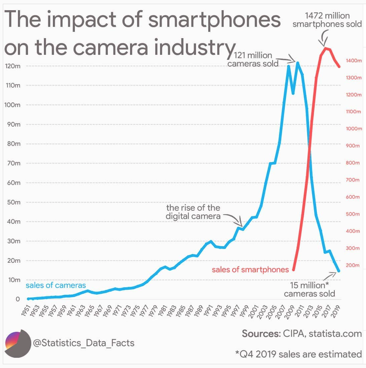 Chart showing the relation between the rise of smartphone sales and fall of camera sales in the last decade.