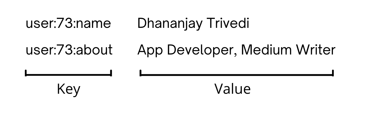 The key user:73:name points to the user Dhananjay Trivedi, for example.