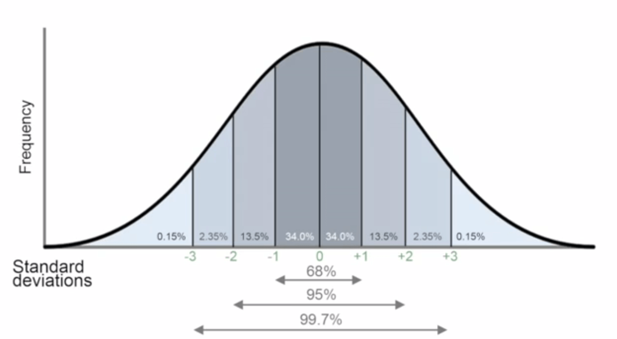 The One Theorem Every Data Scientist Should Know