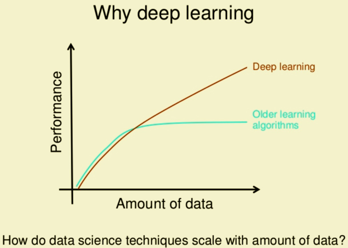 Why Deep Learning over Traditional Machine Learning?