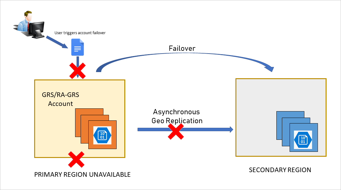 A customer initiates the account failover to the secondary endpoint
