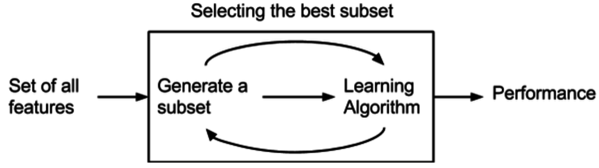 Machine Learning - Particle Swarm Optimization (PSO) and Twitter