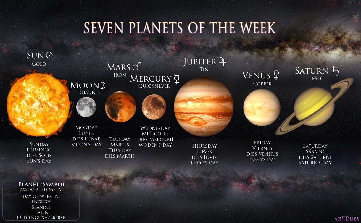 Venus Meaning Astrology