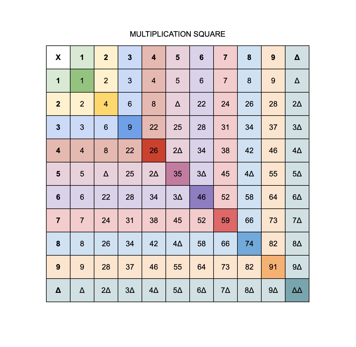 The Multiplication Square for the New 'Direct-Decimal' numeral system.