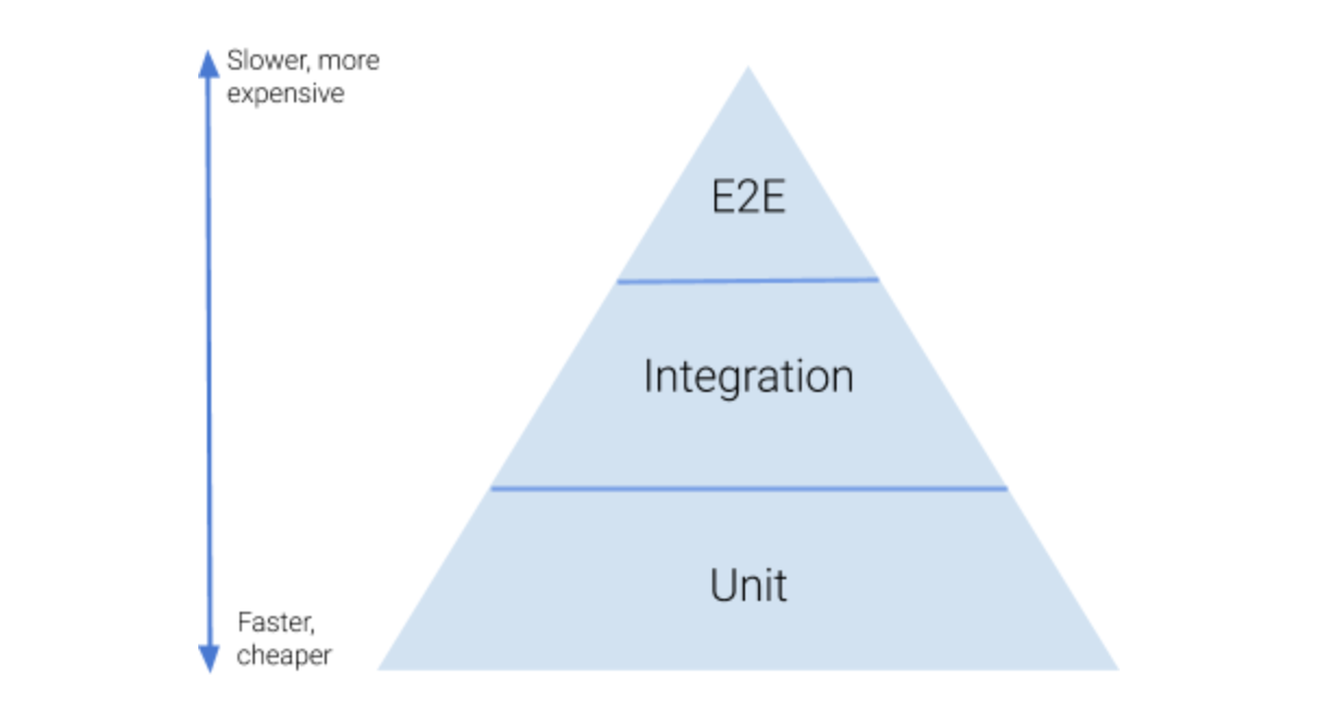 The Test Pyramid. Thoughts on the test pyramid… | by Jessie Leung | Better  Programming | Medium