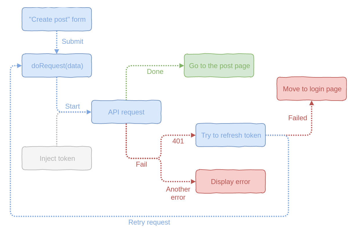 How not to suffer with APIs - ITNEXT