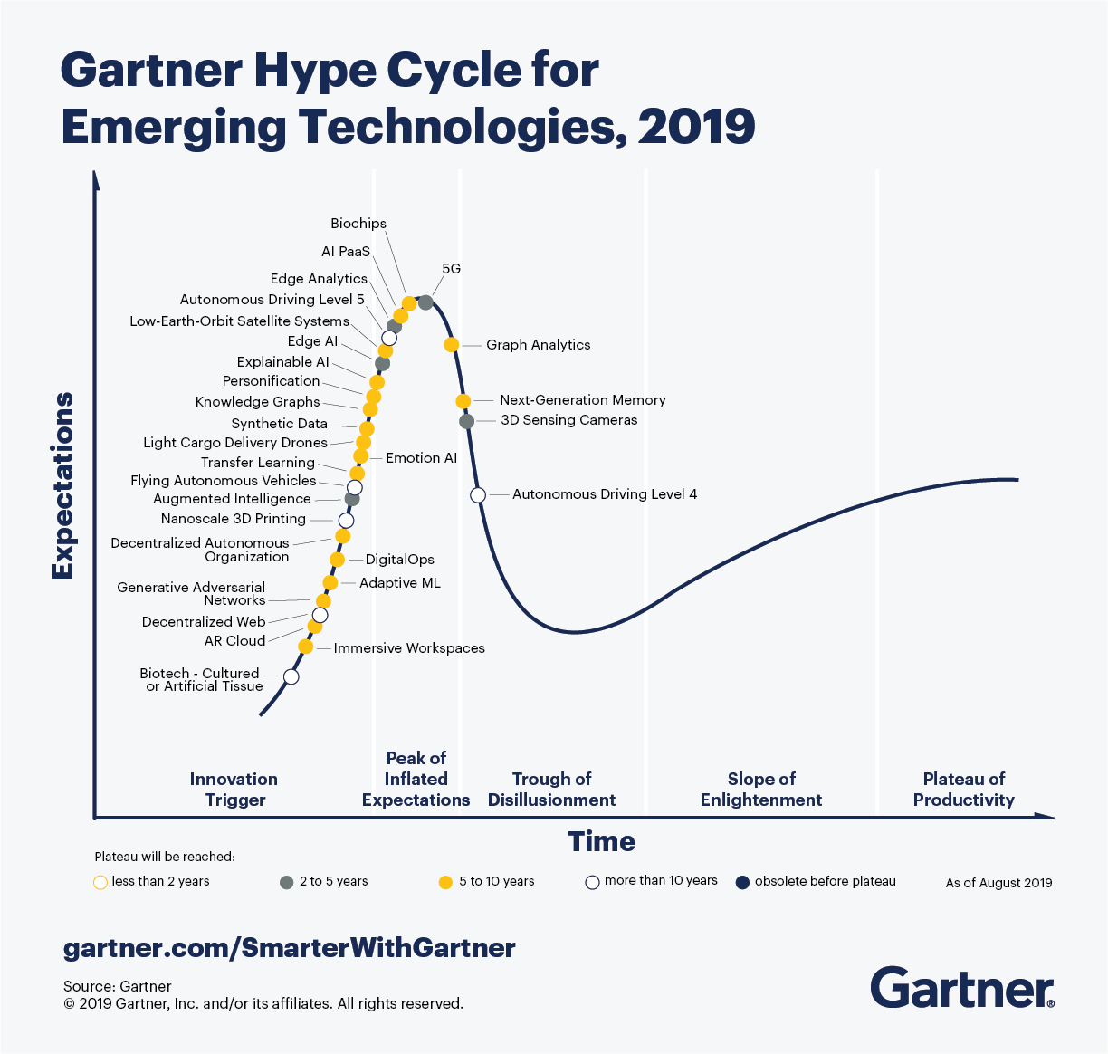 Gartner 2019 Hype Cycle for Emerging Technologies  What's in