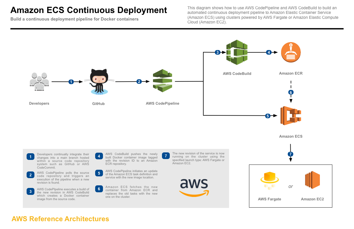 AWS CodePipeline: The Good and the Bad - Tim Davis - Medium