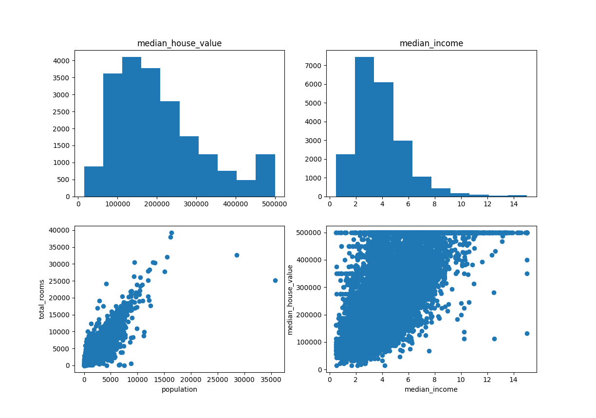 Matplotlib: An Introduction To Its Object Oriented Interface