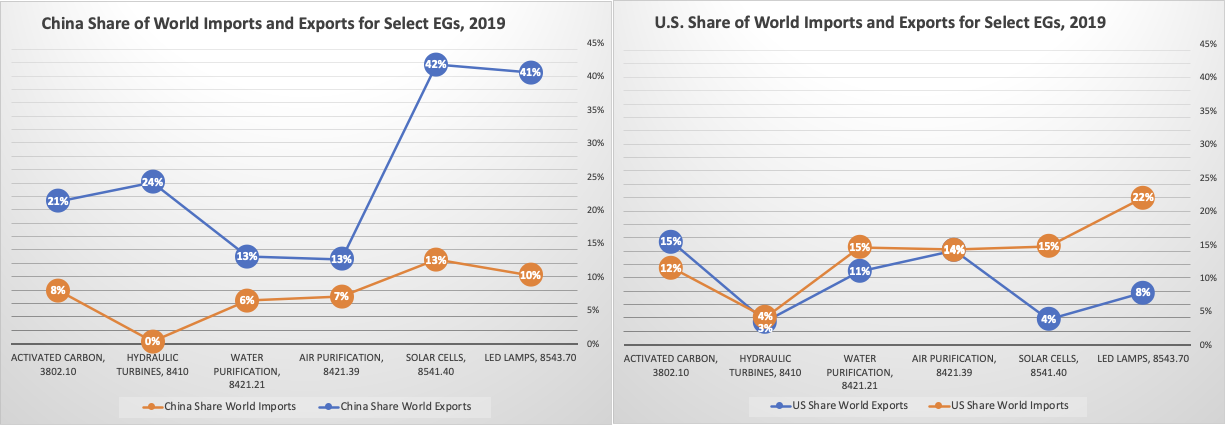 Figure 1. Relative Share of World Experts and Imports for Select EGs (ITC Trade Map. Accessed 2/20/21.)