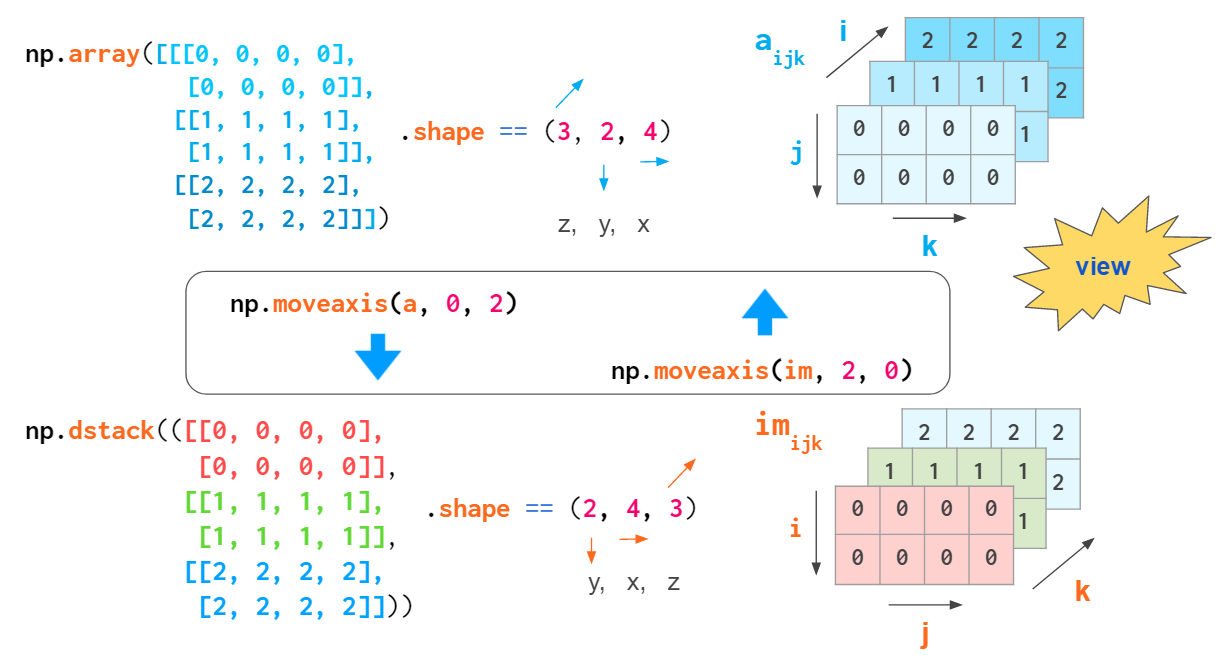 Diagrams showing conversion of an array to the form that is hardcoded into hstack
