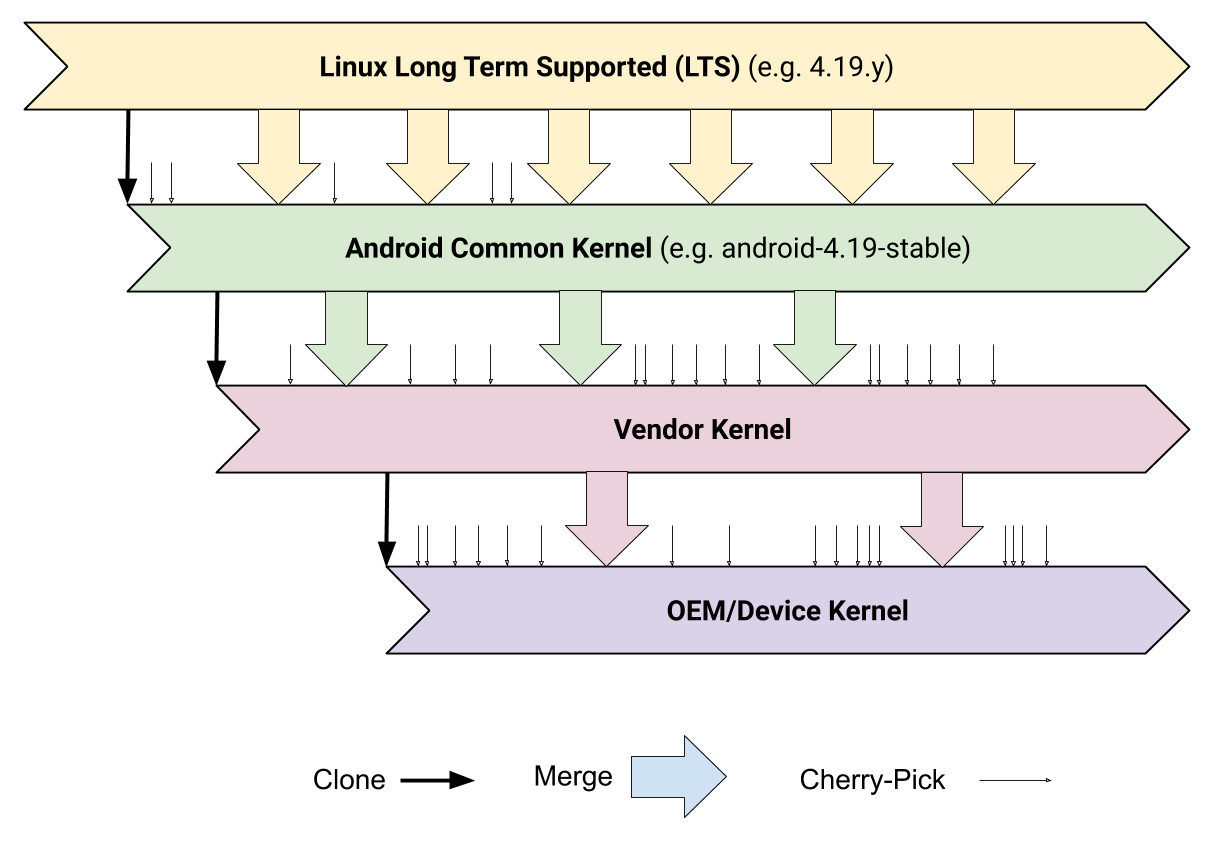 Android Kernel Hierarchy. Source: https://source.android.com/devices/architecture/kernel/generic-kernel-image