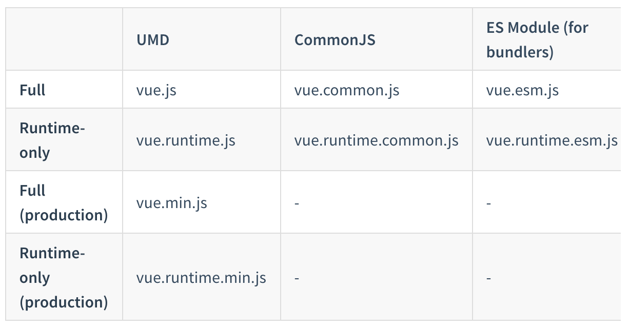 How to configure Webpack 4 with VueJS : a complete guide