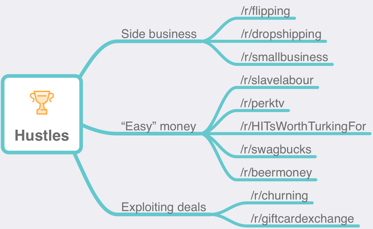 My Reddit Quest to Join a Personal Finance Tribe