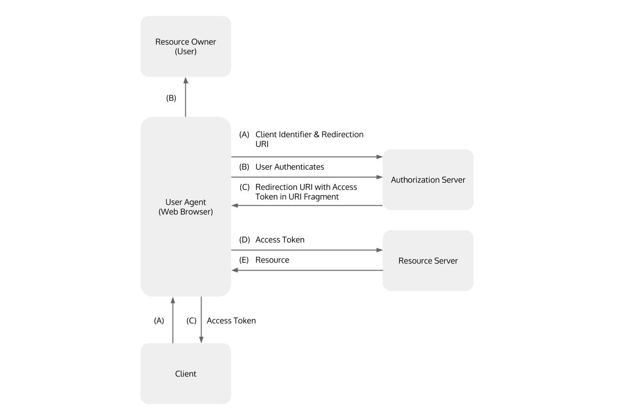 An OAuth2 Grant Selection Decision Tree for Securing REST APIs