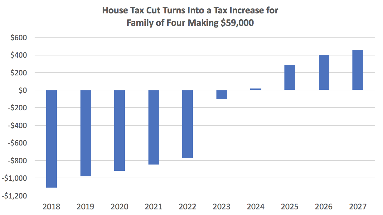 How a Tax Cut Turns Into a Tax Increase - Whatever Source