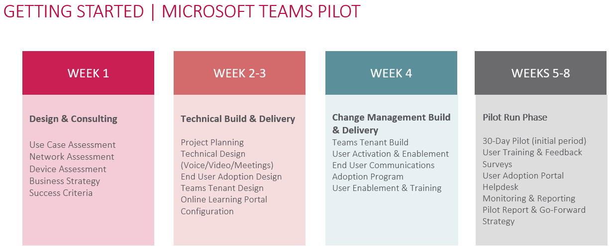 Microsoft Teams — The WAVE is coming…time to grab your