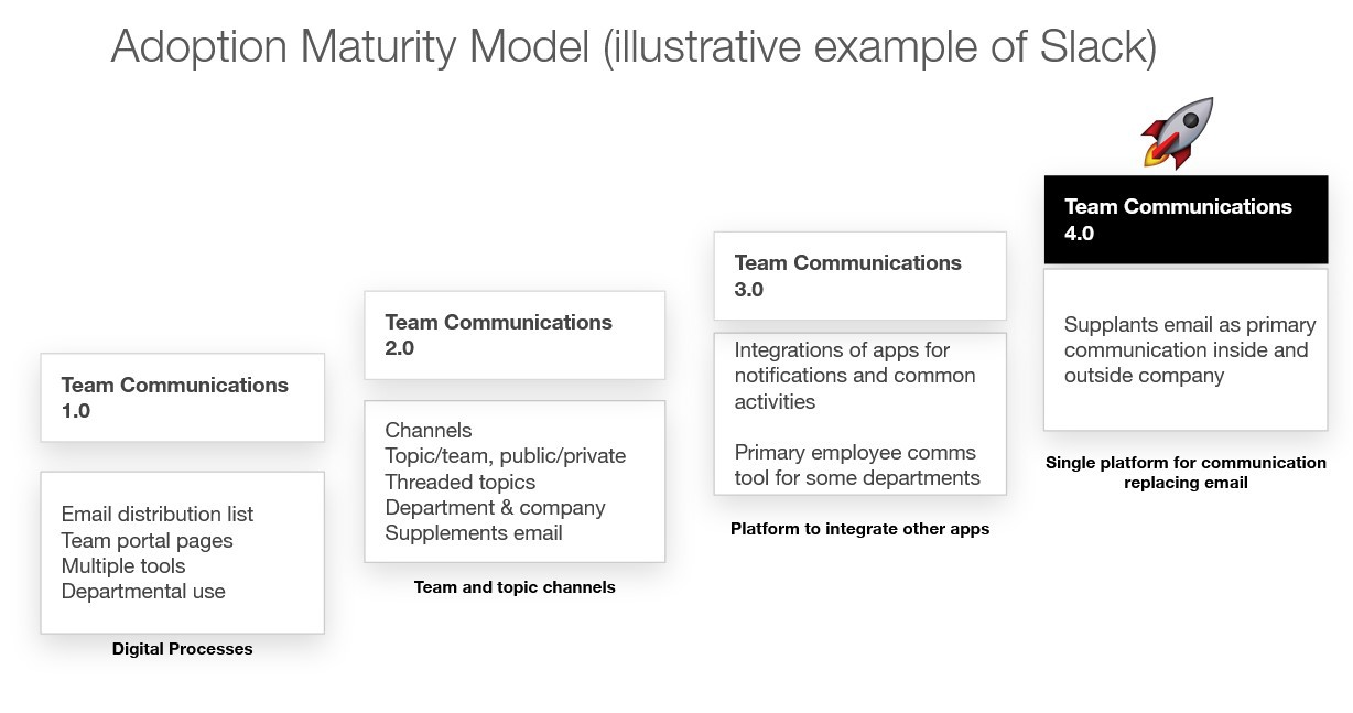 Four levels in maturity model for Slack (illustrative example)