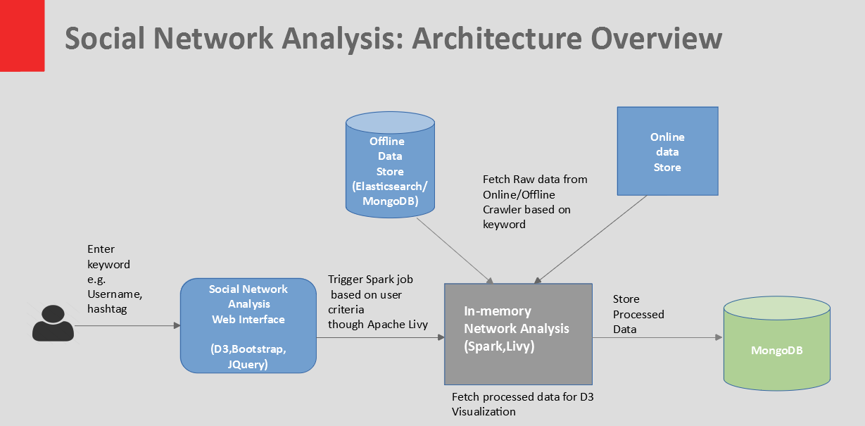 Twitter Social Network Analysis Using Apache Spark Apache Livy And D3 Js By Amn Labs Medium