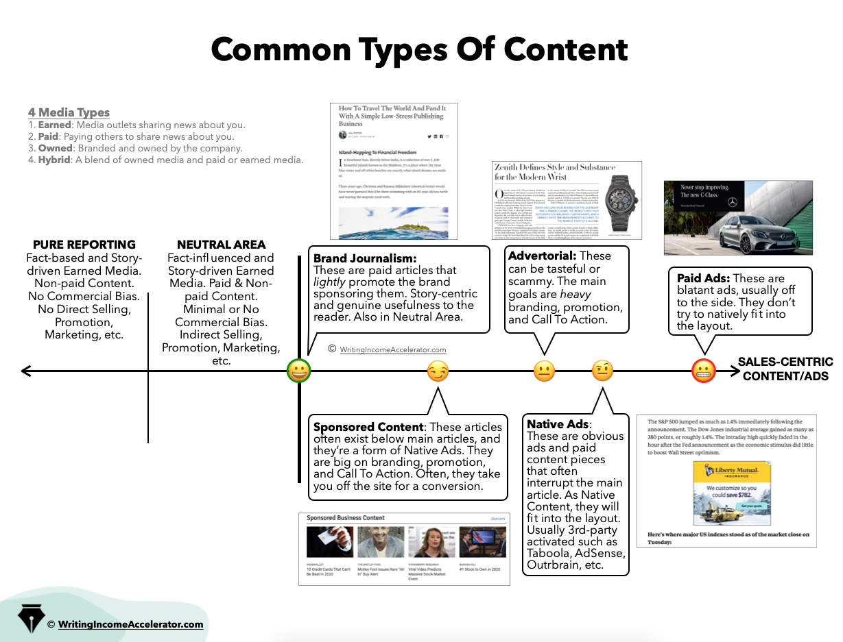 common types of content image