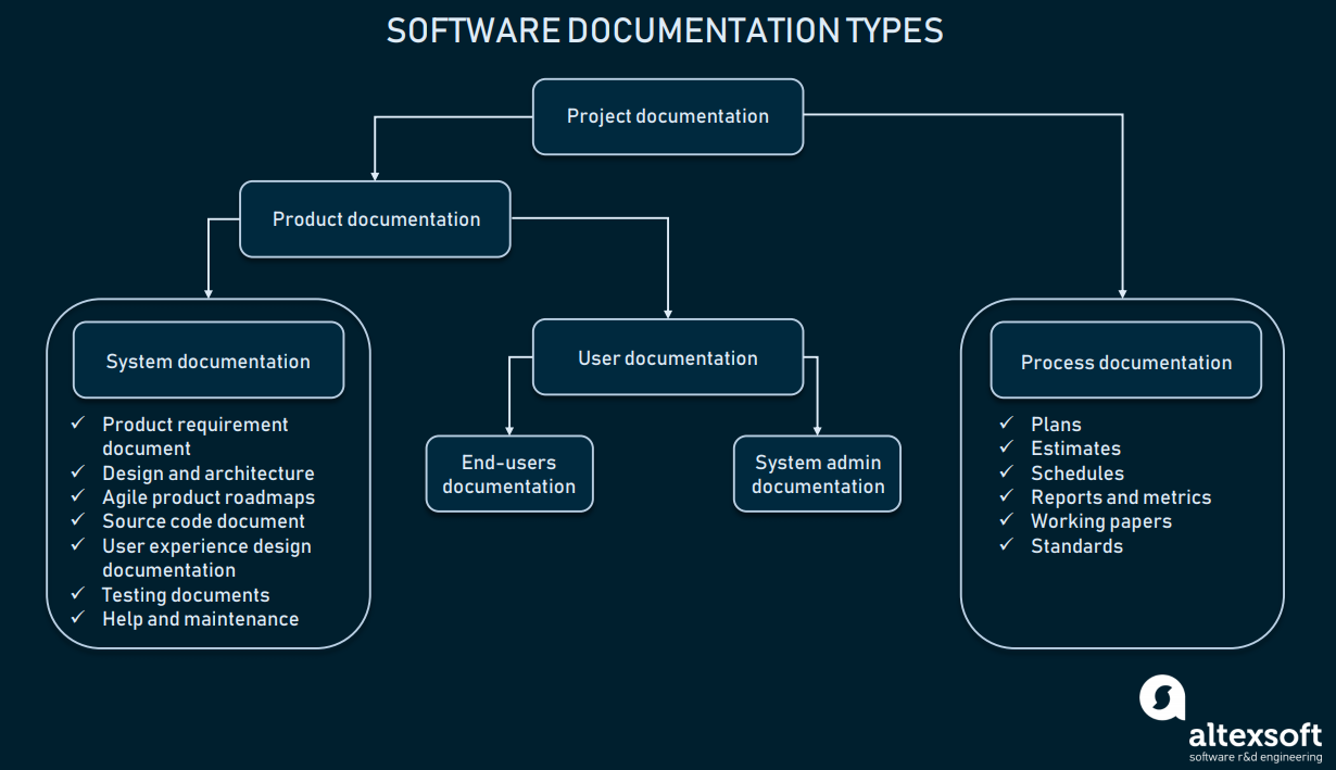 Technical Documentation In Software Development Types Best Practices And Tools By Altexsoft Inc Medium