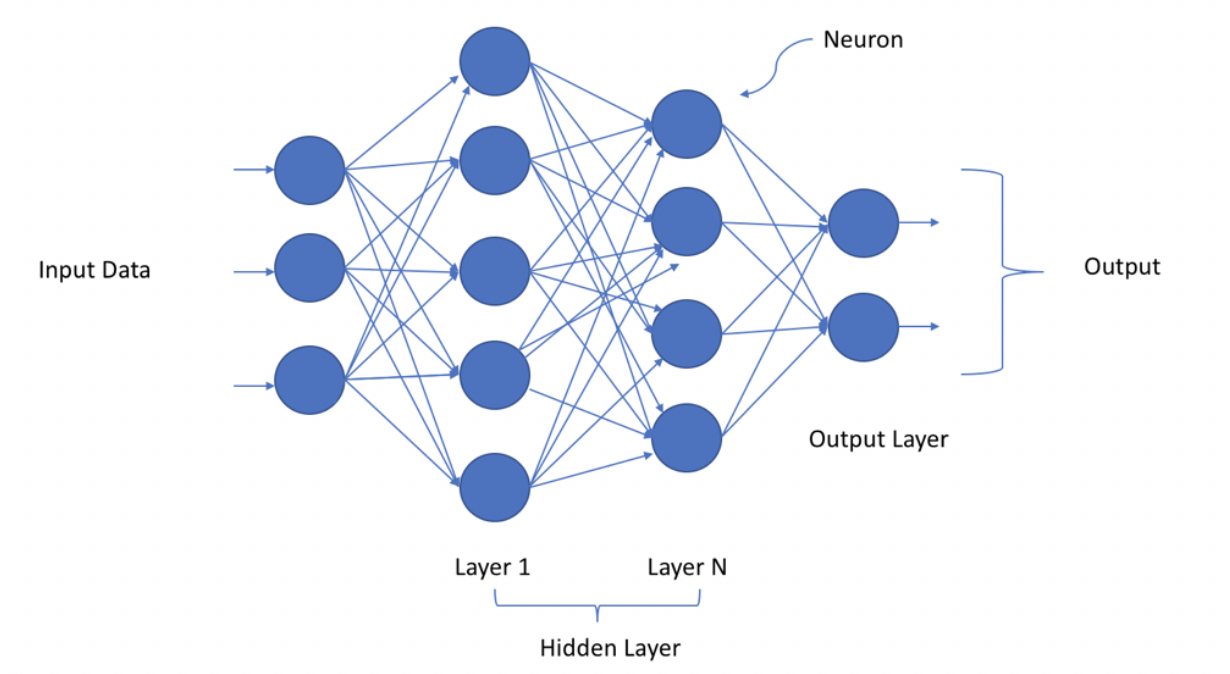 A Layman's Guide to Deep Neural Networks | by Jojo John Moolayil | Towards  Data Science