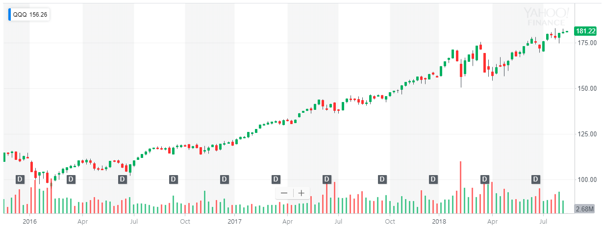 Investing market index ETF more safely with dual momentum