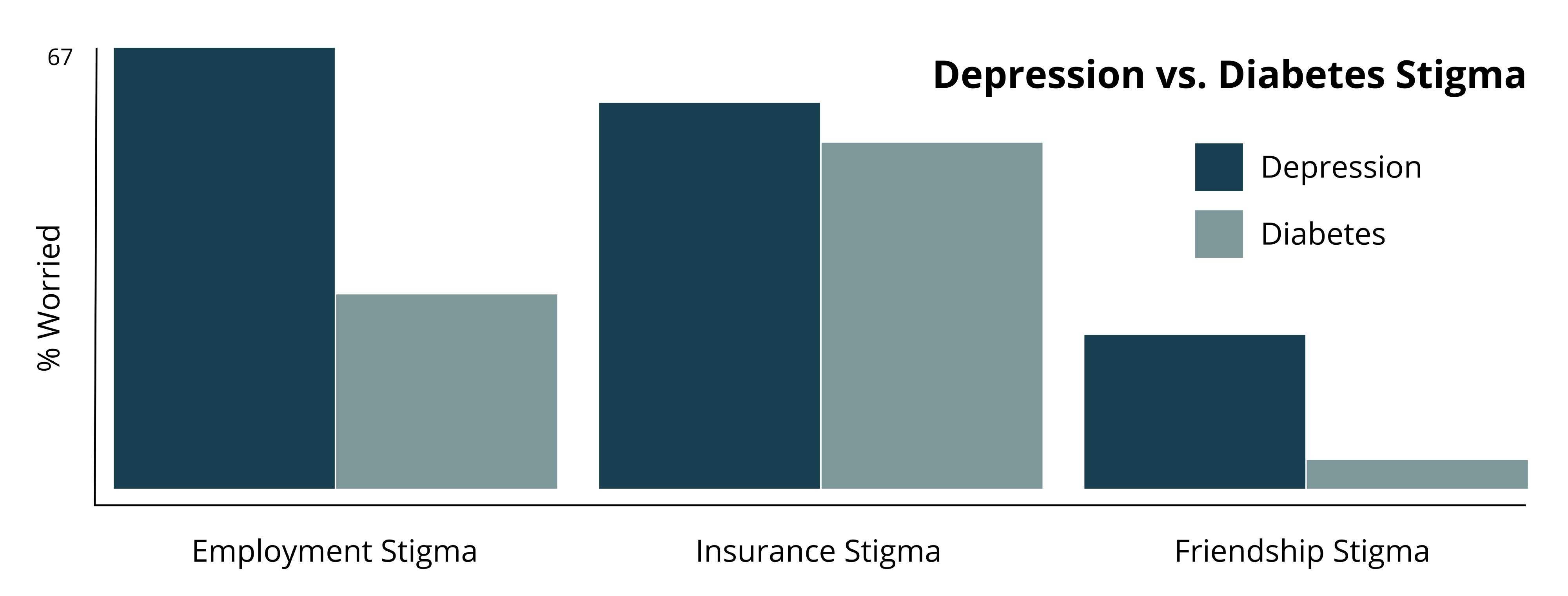 Bar Graph comparing depression and diabetes for different types of stigma.