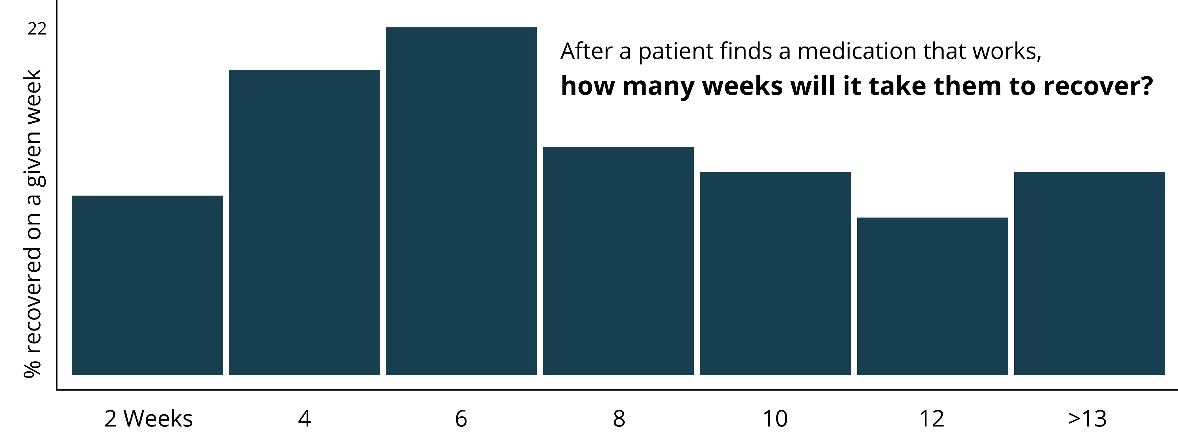 Bar Graph illustrating the percent of patients that recover on a given week after the right medication is found.