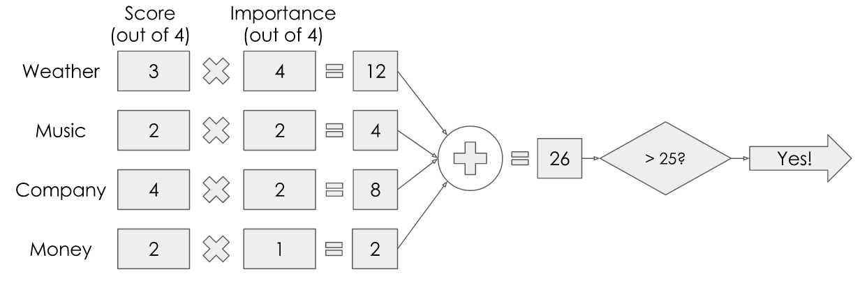 A diagram giving numerical values to the weights, inputs, and threshold value