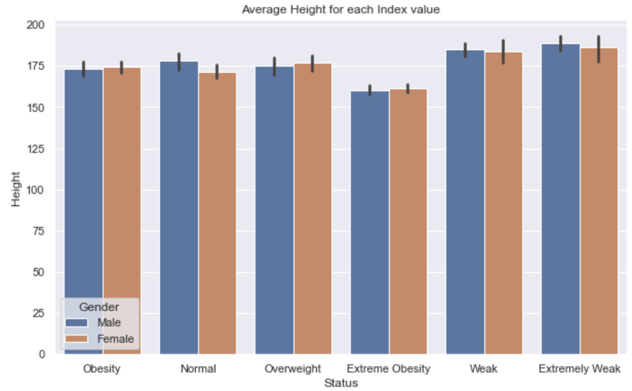 Body Mass Index Prediction with Machine Learning   by Antonio ...