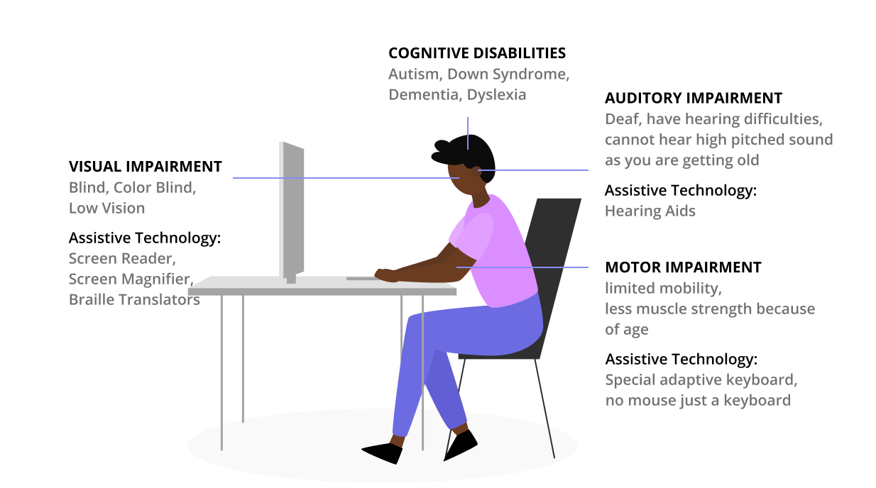 Some form of impairments are Visual, Auditory, Motor, Cognitive