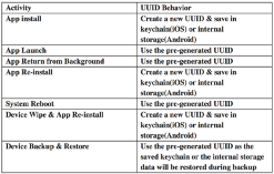 Using Mobile Device IDs as additional factor of authentication