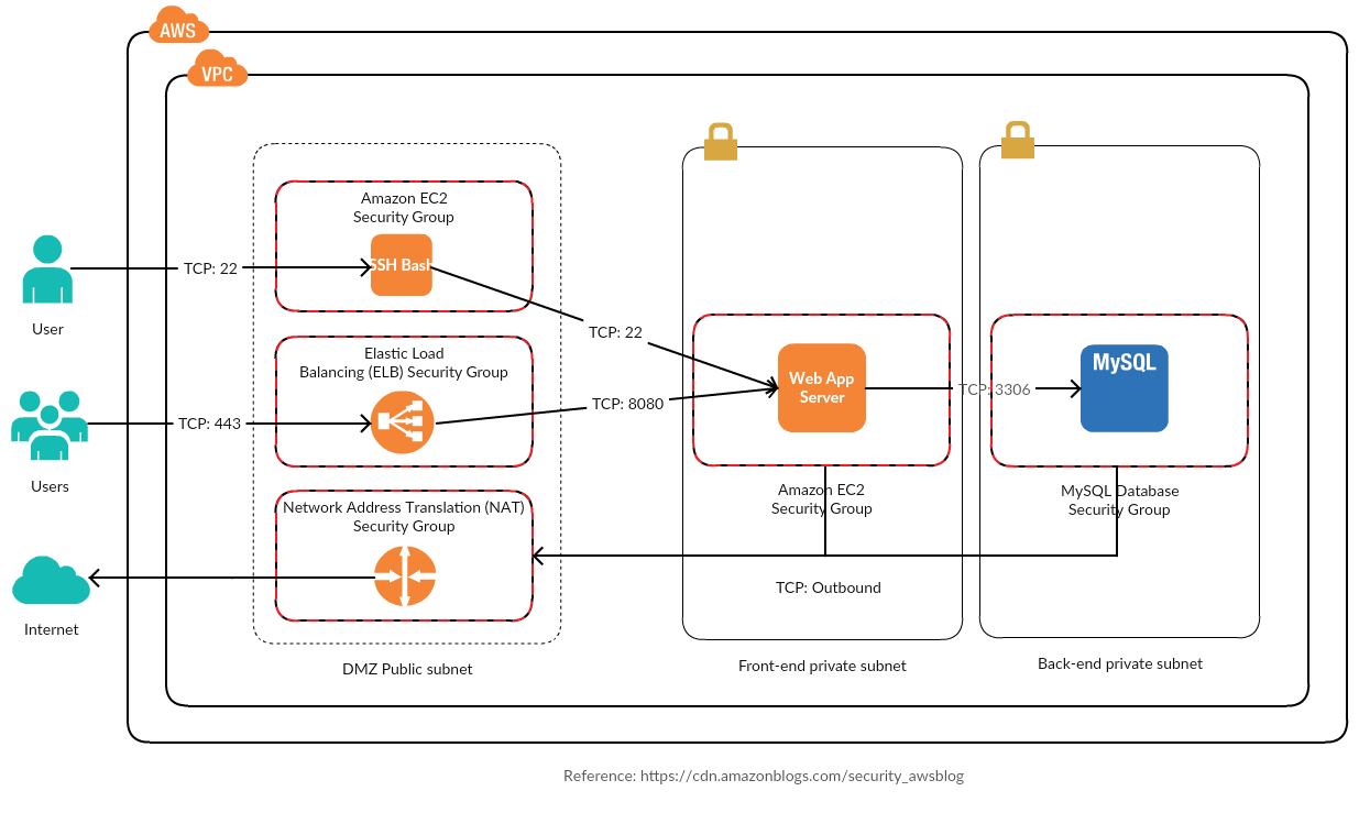 Security in the Public Cloud — Roll your own DMZ on AWS