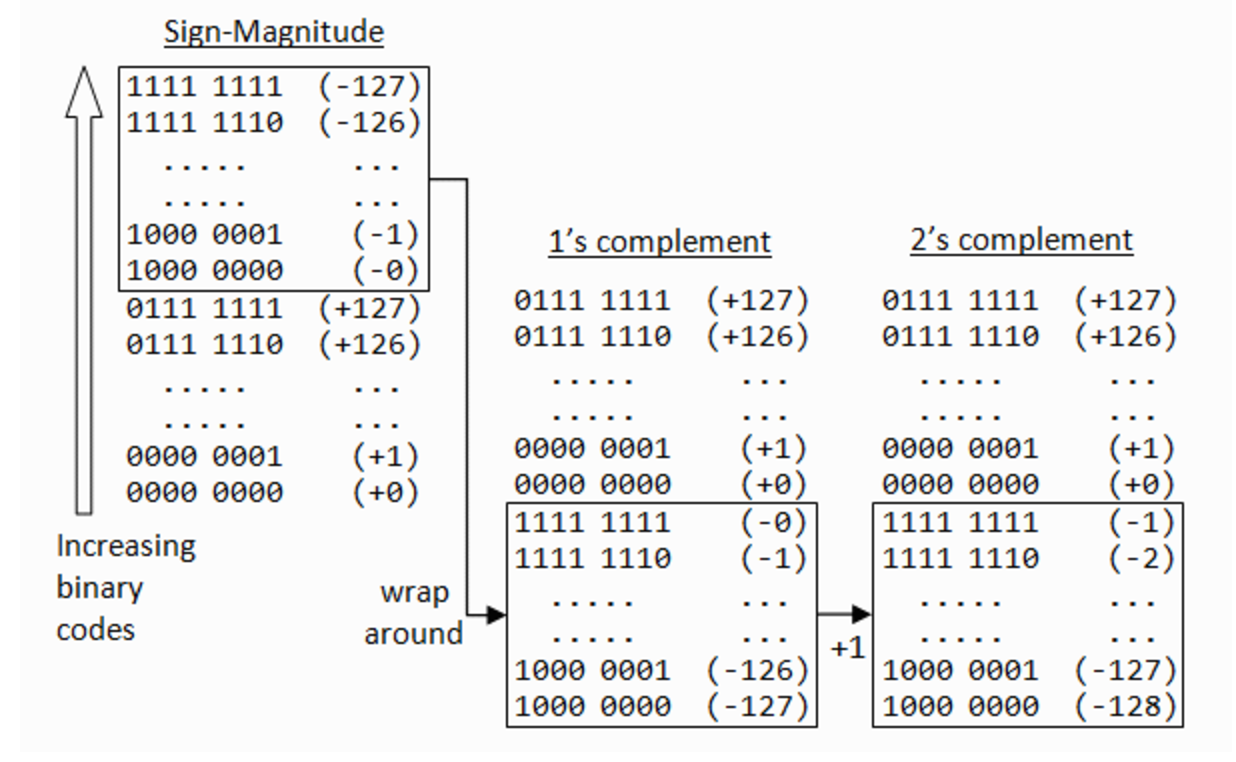 How integers are stored in memory using two's complement