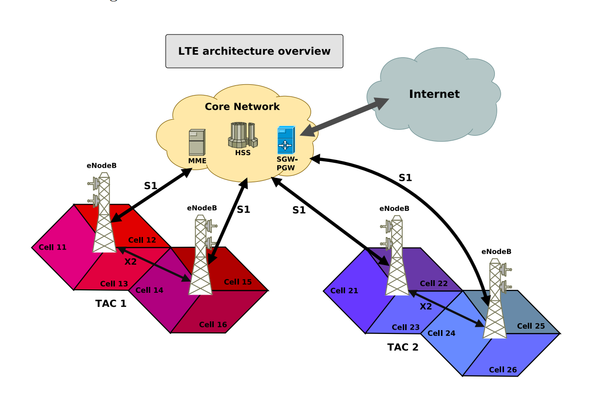 How to create an EVIL LTE Twin - Adam Toscher - Medium