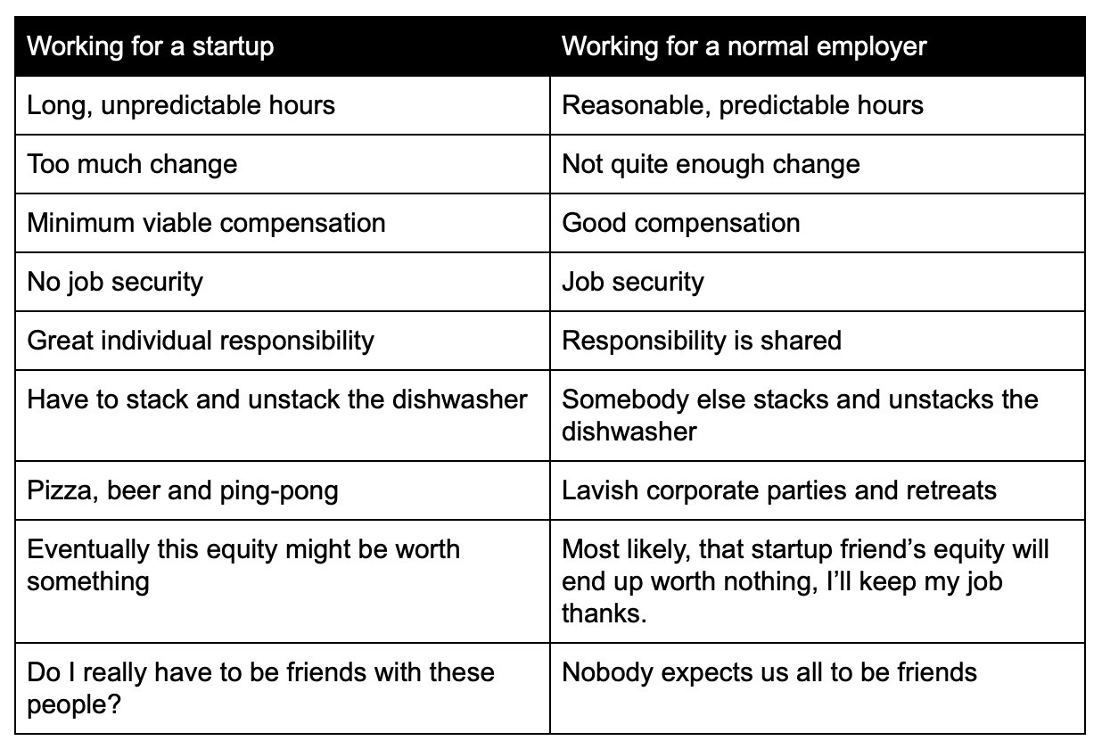 Table illustrating the differences between startups and normal businesses from a potential employee's perspective.