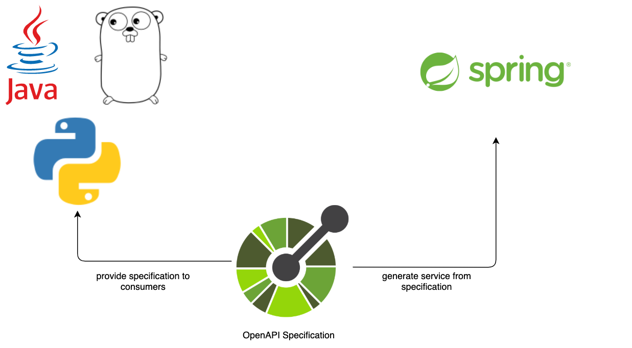 OpenAPI Contract First approach