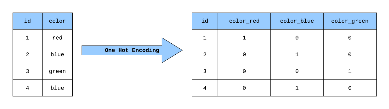 Building a One Hot Encoding Layer with TensorFlow | by George Novack | feature engineering and EDA