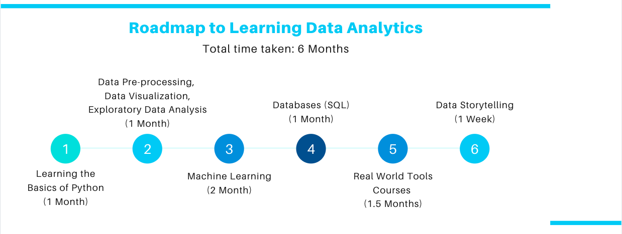 Roadmap to learning data analytics