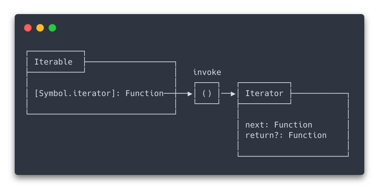 Iterable and iterator