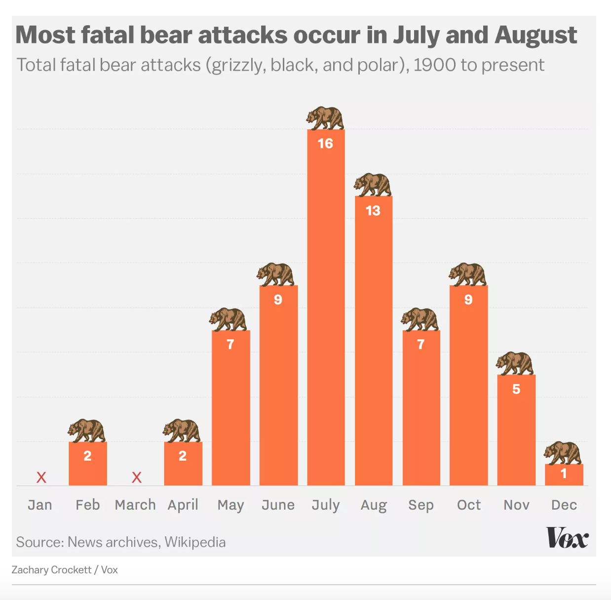 Are you likely to be attacked by a bear? - Towards Data Science