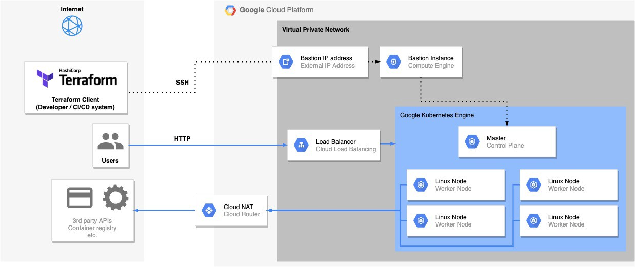 CGP infrastructure with a private GKE cluster