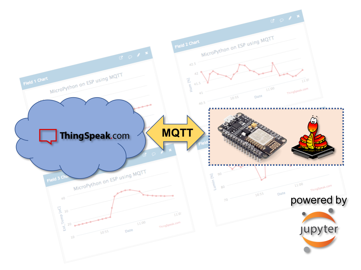 IoT Made Easy: ESP-MicroPython-MQTT-ThingSpeak - Towards